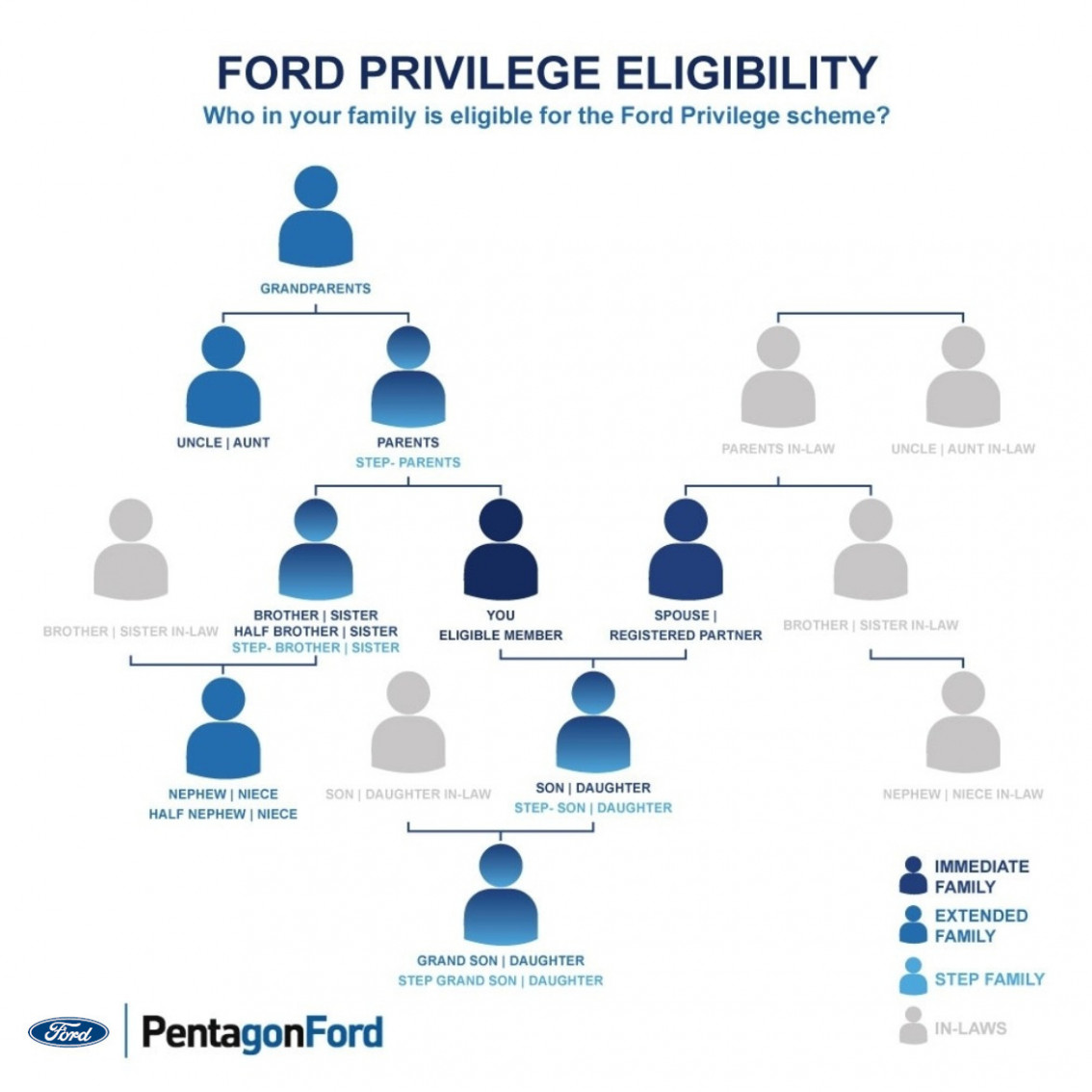 Ford Privilege Scheme | March 9 | Pentagon Ford - jaguar employee privilege price list 2020