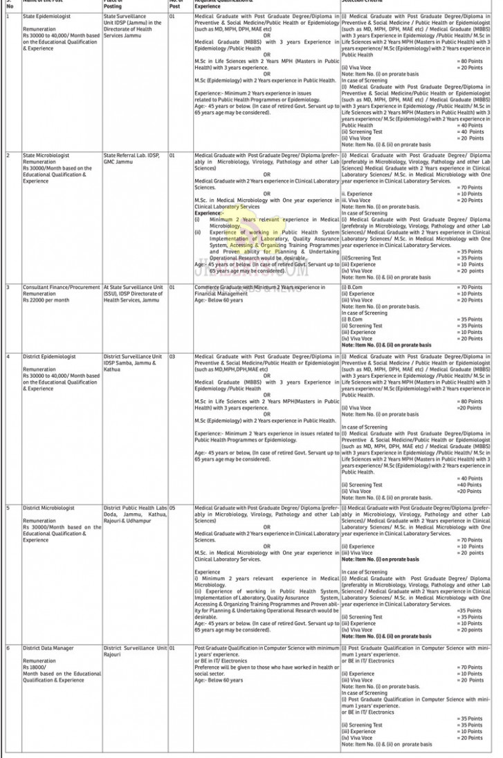 J&K Directorate Health Services Jobs Recruitment 8. | Govt ..