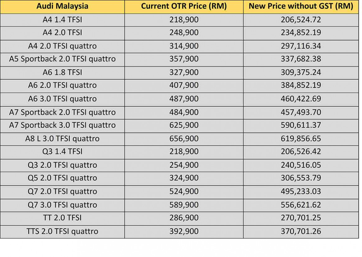 The Ultimate Malaysian Car Price List Without GST - Carsome Malaysia - toyota malaysia price list 2020