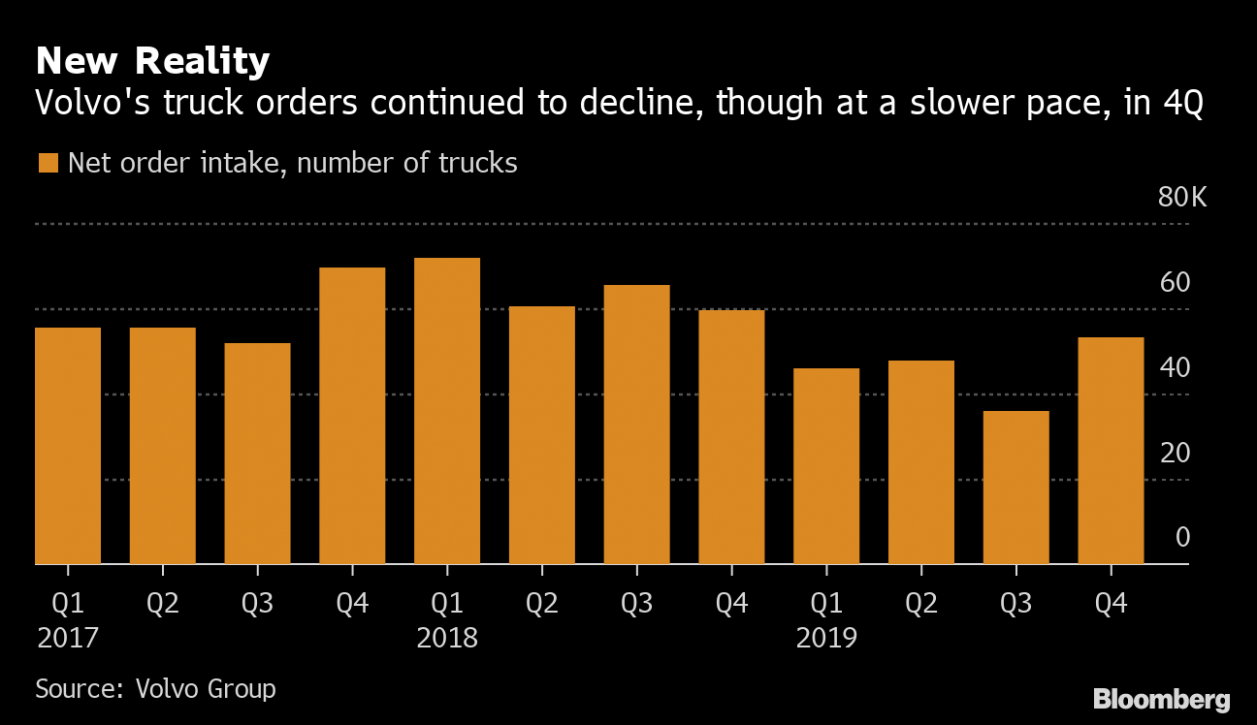 Volvo Group Signals Confidence Even as Truck Demand Declines ..