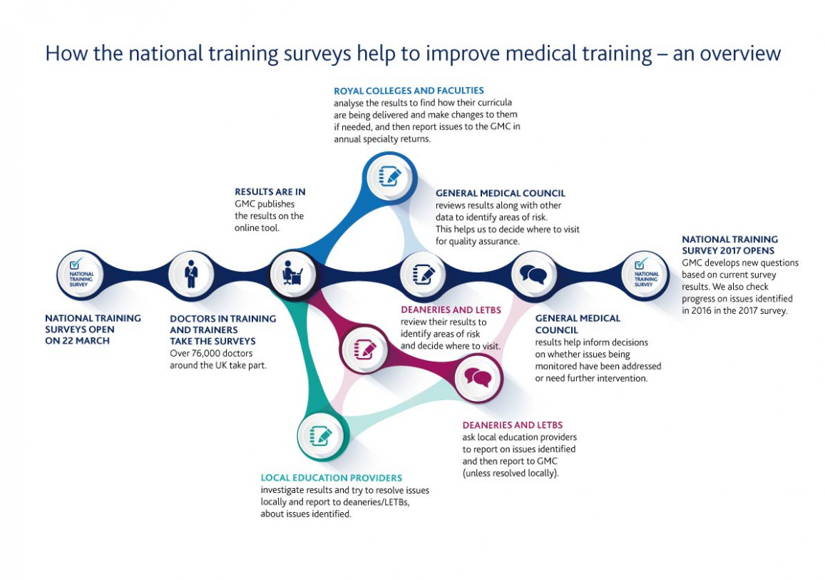 Why we survey doctors about training across the UK – Improving ..