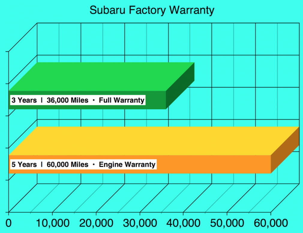 Subaru Factory Warranty | Cost Review | Extended Options