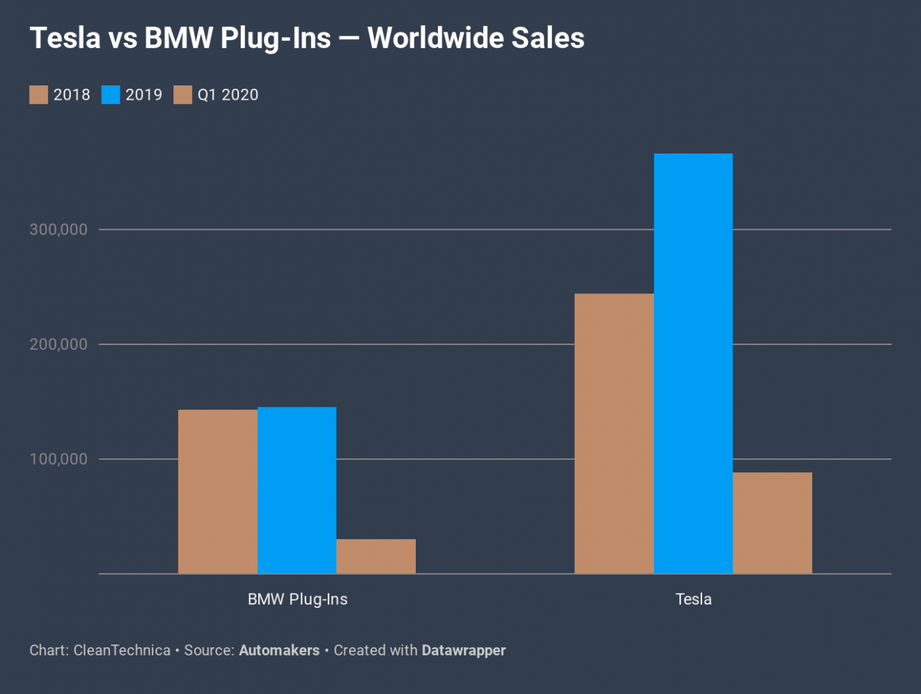 Tesla vs BMW Electrified Sales in Q8 8 — 8,8 to 8,8 ..